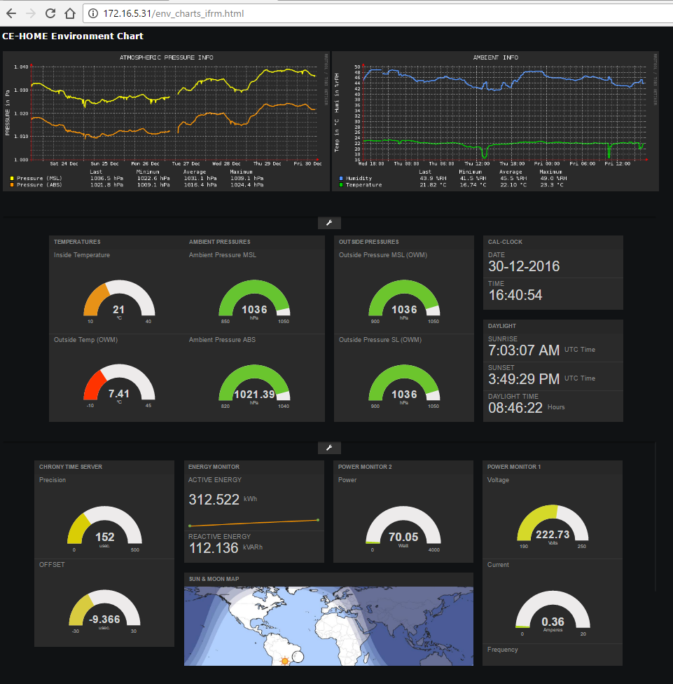 TAMING the FREEBOARD IoT DASHBOARD